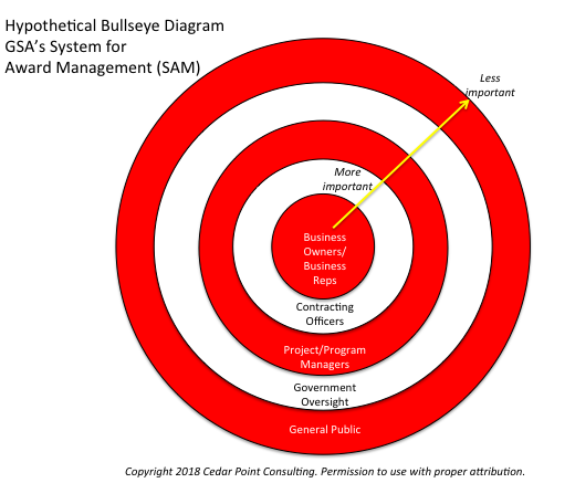 GSA SAM Bullseye Diagram